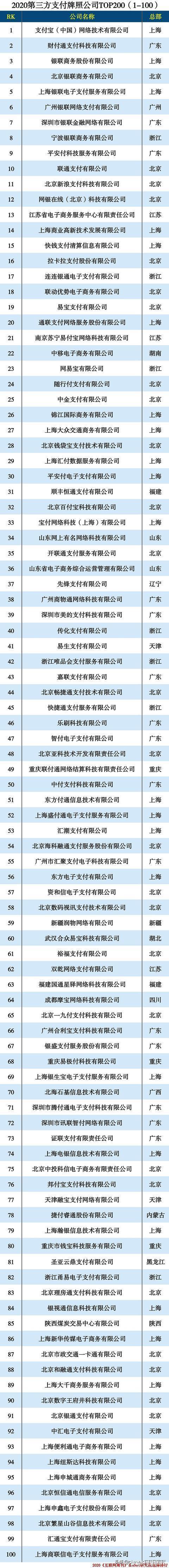 """020第三方支付牌照公司TOP200"""""""