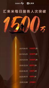 汇来米一天1500万笔,大品牌值得信赖!