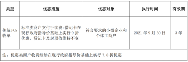 这些支付公司纷纷宣布9月30日起小微降费政策